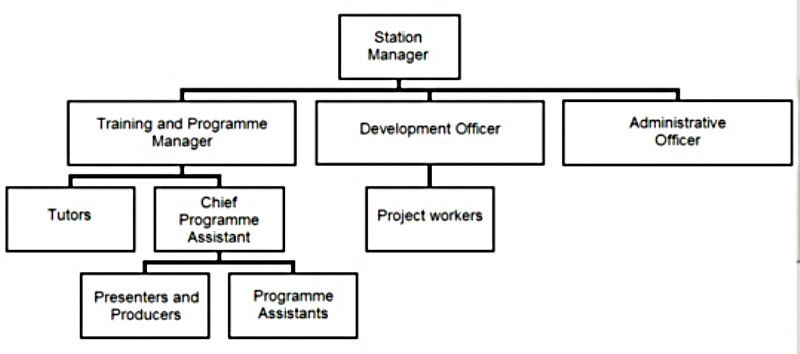 work organogram and staff performance Why work for us what benefits will  a range of flexible working arrangements allowing staff to balance work and home commitments,  if your performance is.